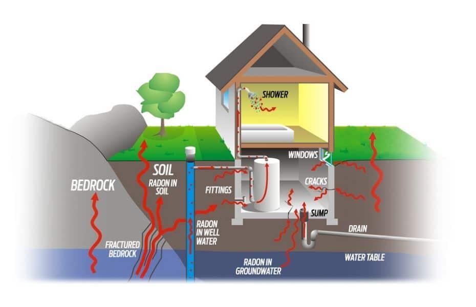 Radon Information Diagram